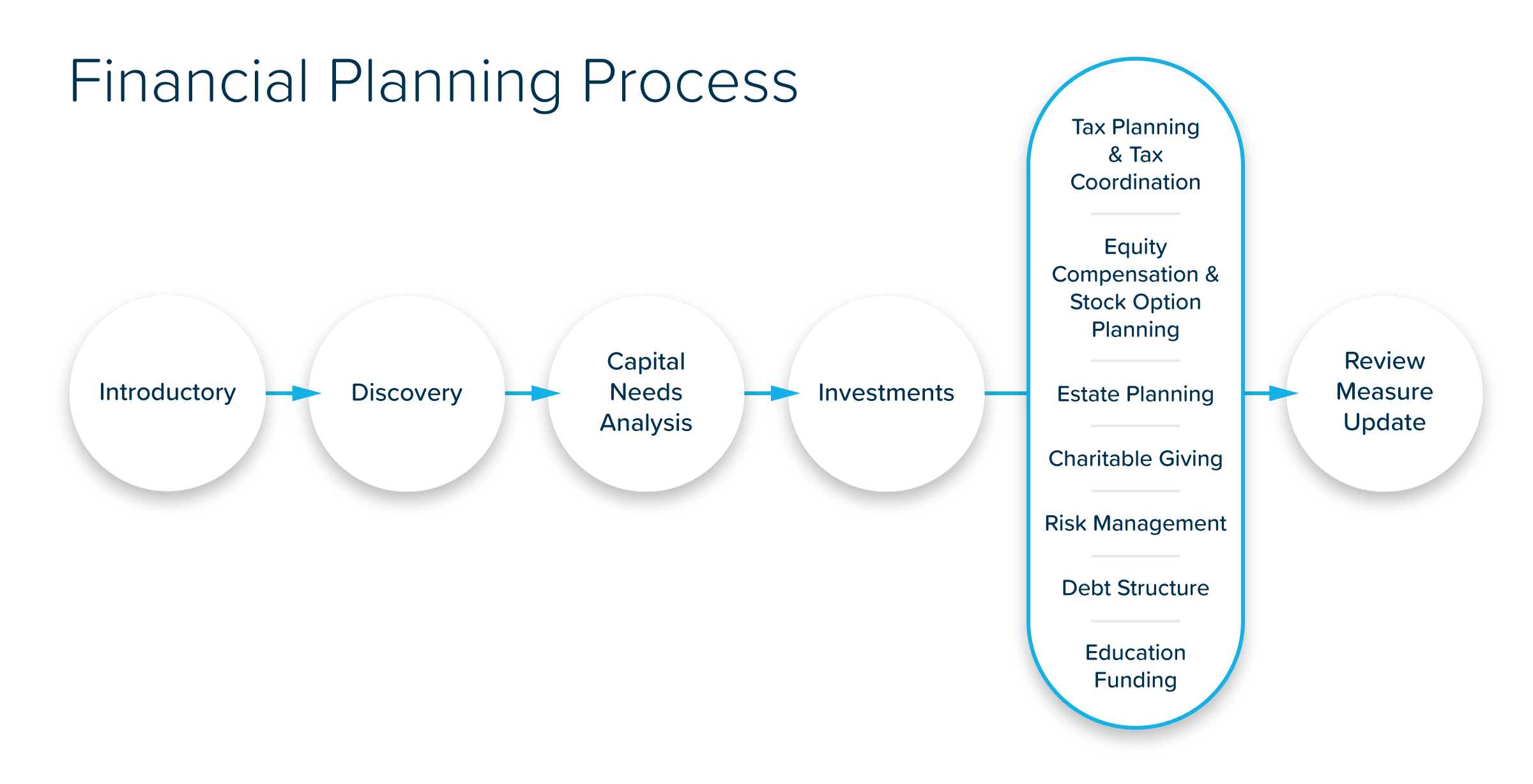 FinancialPlanningProcess_Infographic_V3