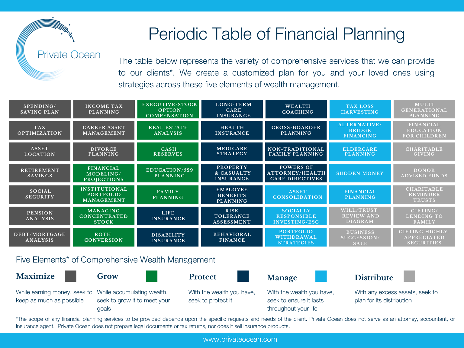 Periodic table of financial planning[3]